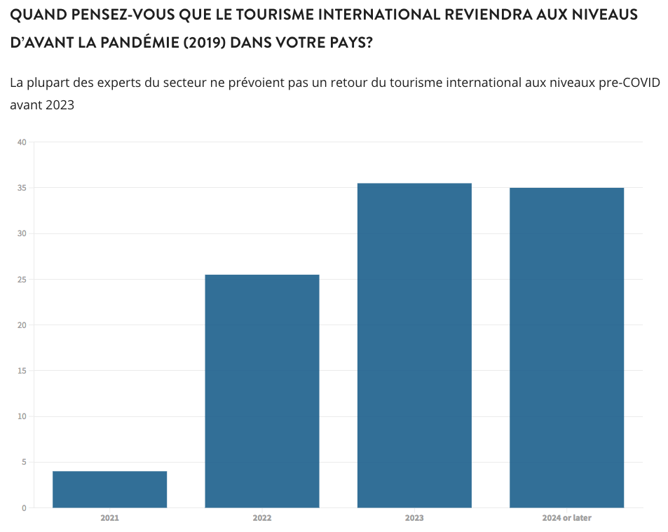 graphique tourisme 2021